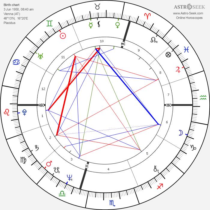 Annette 'Anouchka' Gayou - Astrology Natal Birth Chart