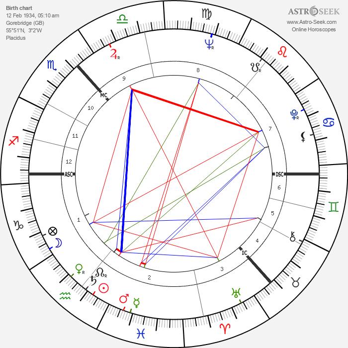 Annette Crosbie - Astrology Natal Birth Chart