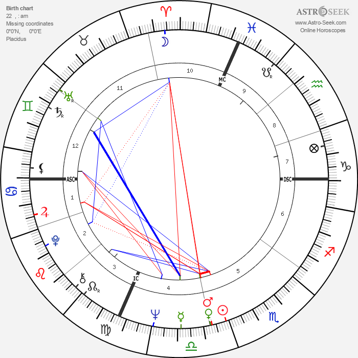Annette Funicello - Astrology Natal Birth Chart