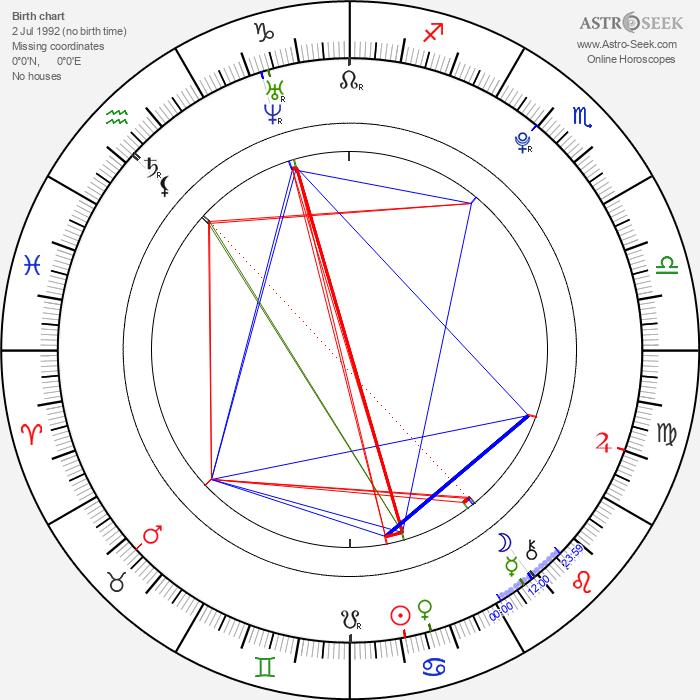 Annette Nesvadbová - Astrology Natal Birth Chart