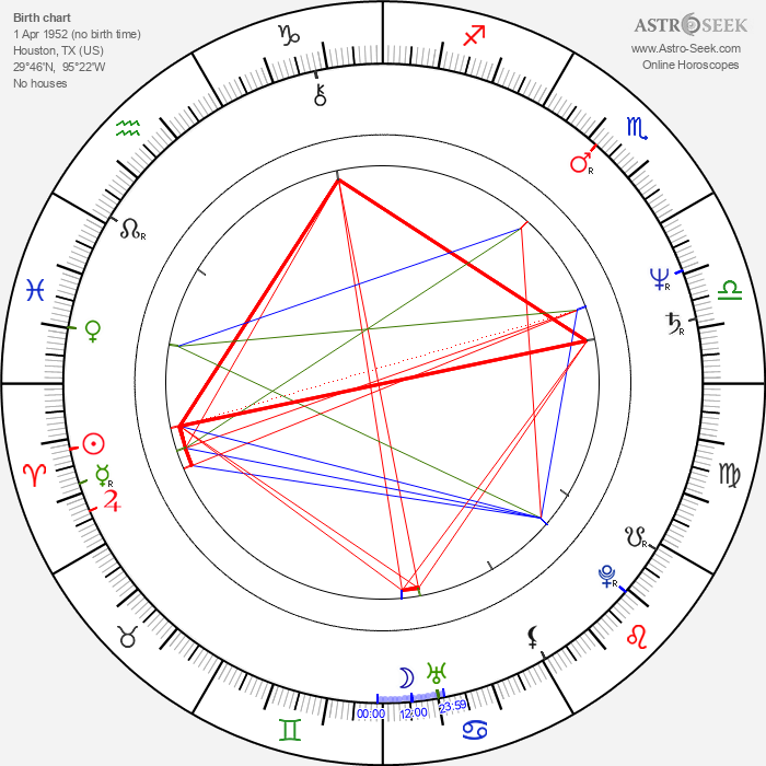 Annette O'Toole - Astrology Natal Birth Chart