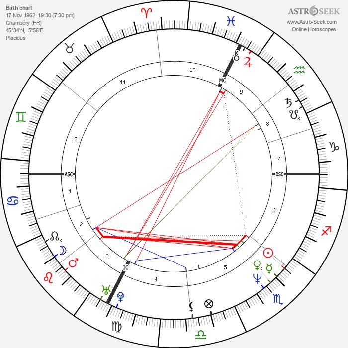 Annette Sergent - Astrology Natal Birth Chart