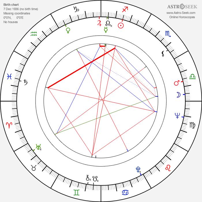 Annette Stroyberg - Astrology Natal Birth Chart
