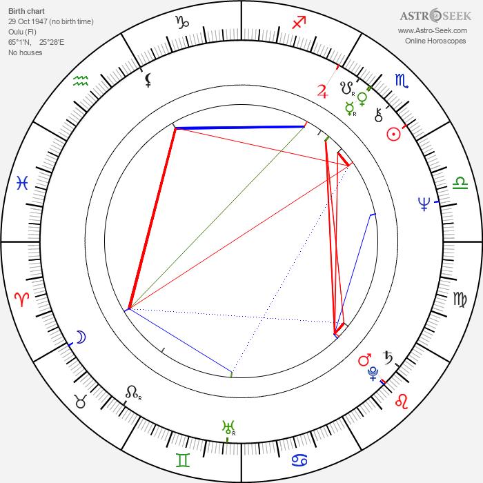 Annette Tuominen - Astrology Natal Birth Chart