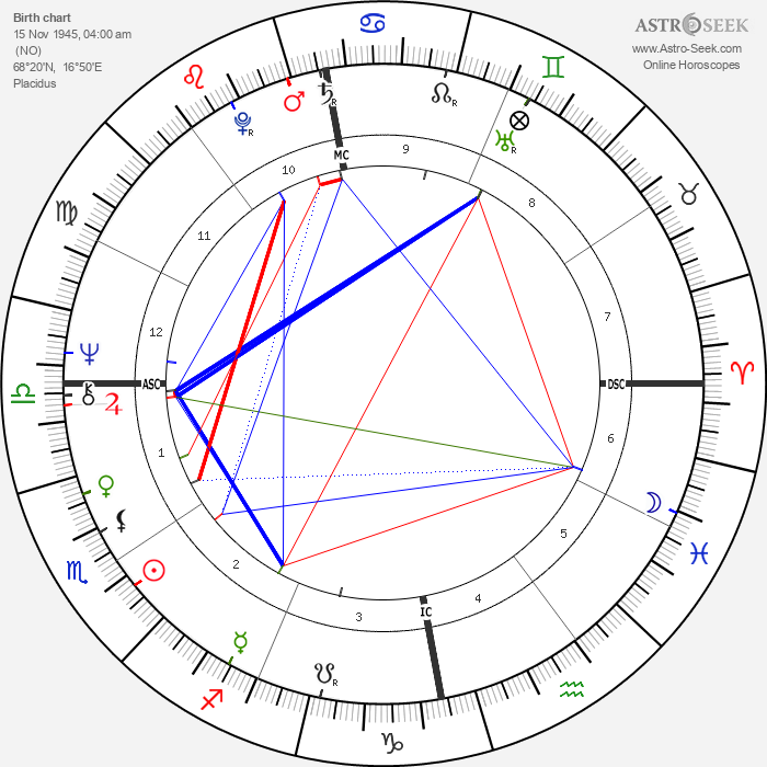 Anni-Frid Lyngstad - Astrology Natal Birth Chart