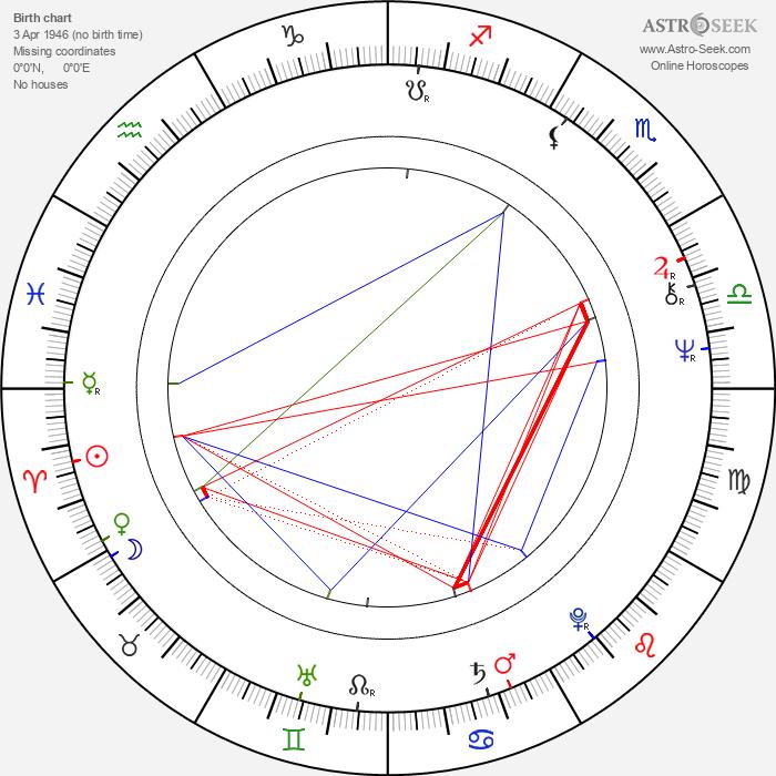Annick Blancheteau - Astrology Natal Birth Chart