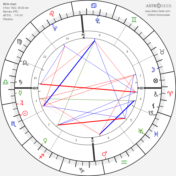 Annick de Souzenelle - Astrology Natal Birth Chart