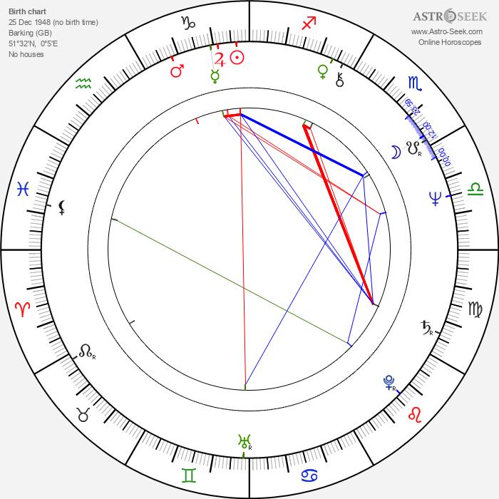 Annie Dalton - Astrology Natal Birth Chart