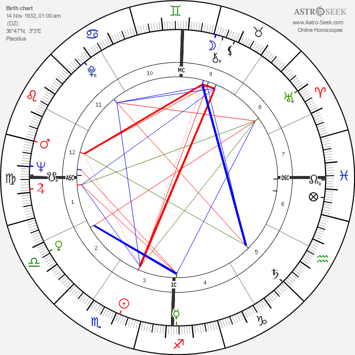Annie Fratellini - Astrology Natal Birth Chart