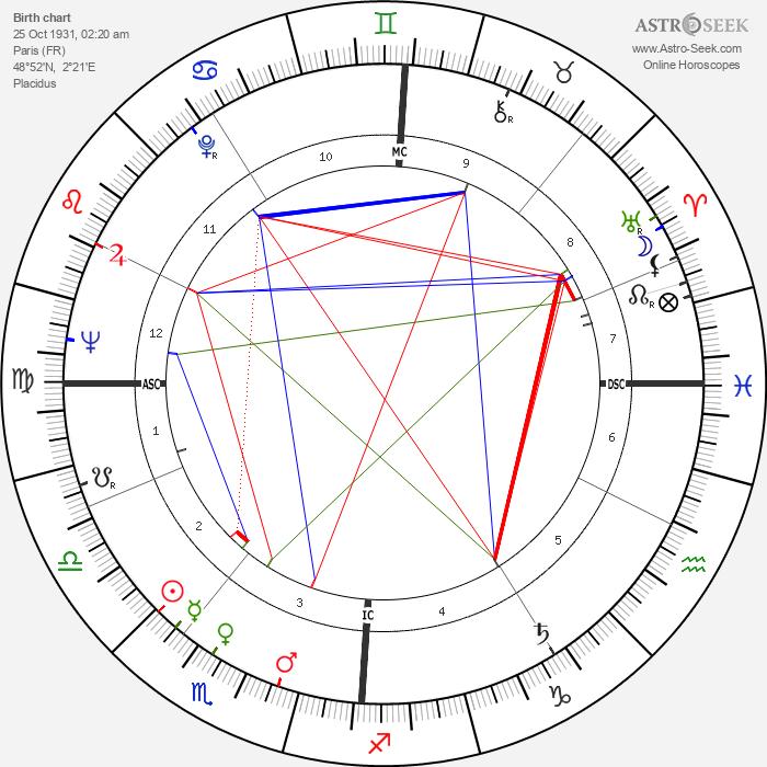 Annie Girardot - Astrology Natal Birth Chart