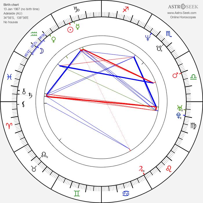 Annie Jones - Astrology Natal Birth Chart