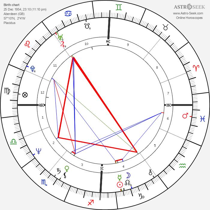 Annie Lennox - Astrology Natal Birth Chart