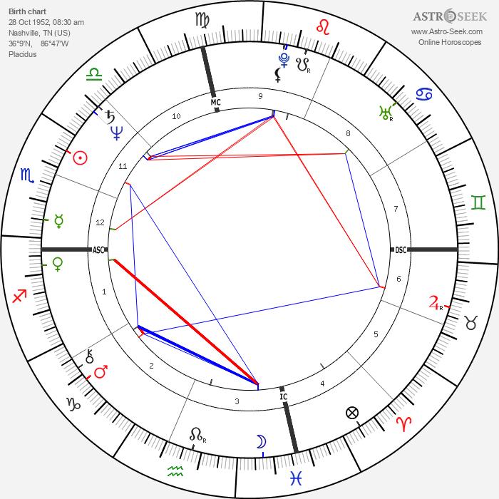 Annie Potts - Astrology Natal Birth Chart