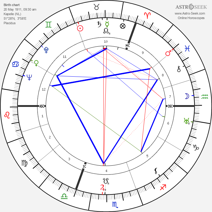 Annie Schmidt - Astrology Natal Birth Chart