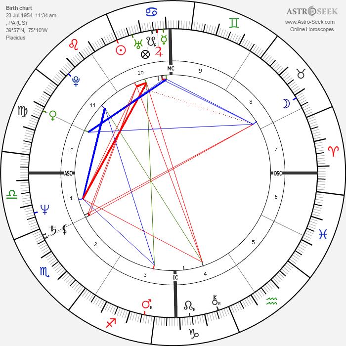 Annie Sprinkle - Astrology Natal Birth Chart