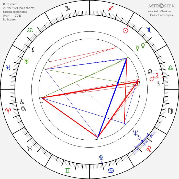 Annie Vernay - Astrology Natal Birth Chart
