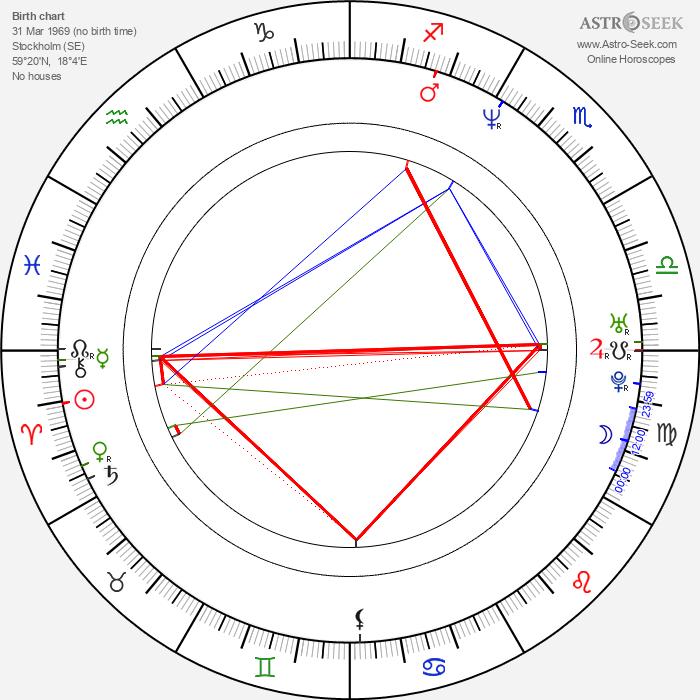Annika Ljungberg - Astrology Natal Birth Chart