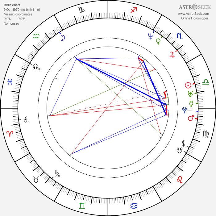 Annika Sörenstam - Astrology Natal Birth Chart