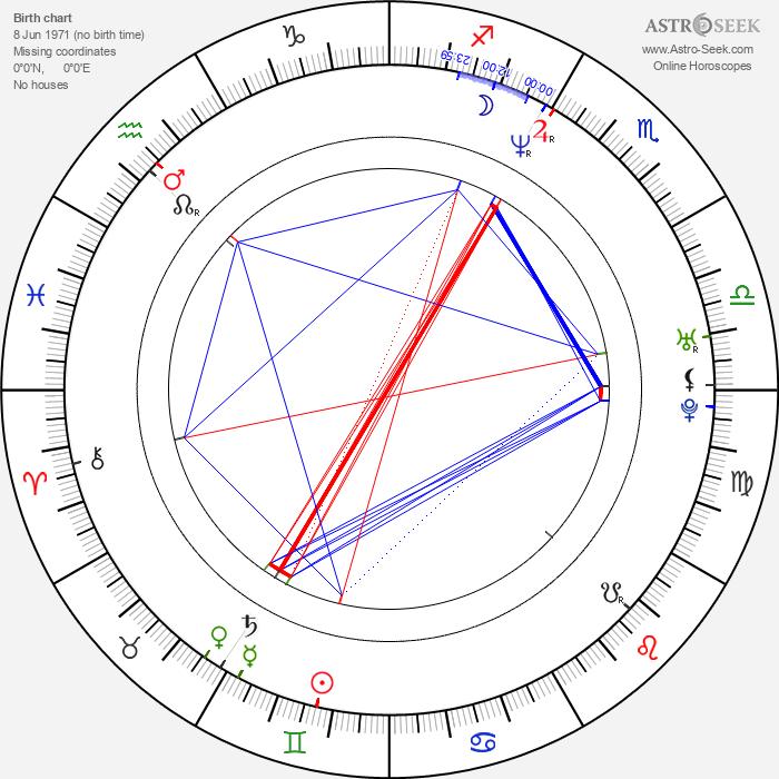 Annika Thörnquist - Astrology Natal Birth Chart