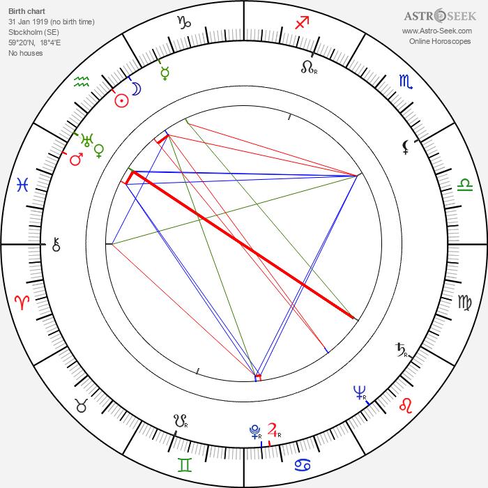 Annika Tretow - Astrology Natal Birth Chart