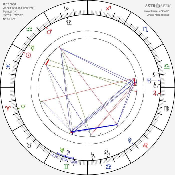 Annu Kapoor - Astrology Natal Birth Chart