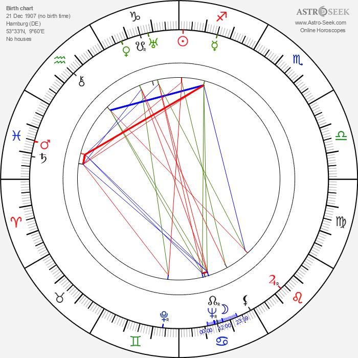 Anny Ahlers - Astrology Natal Birth Chart