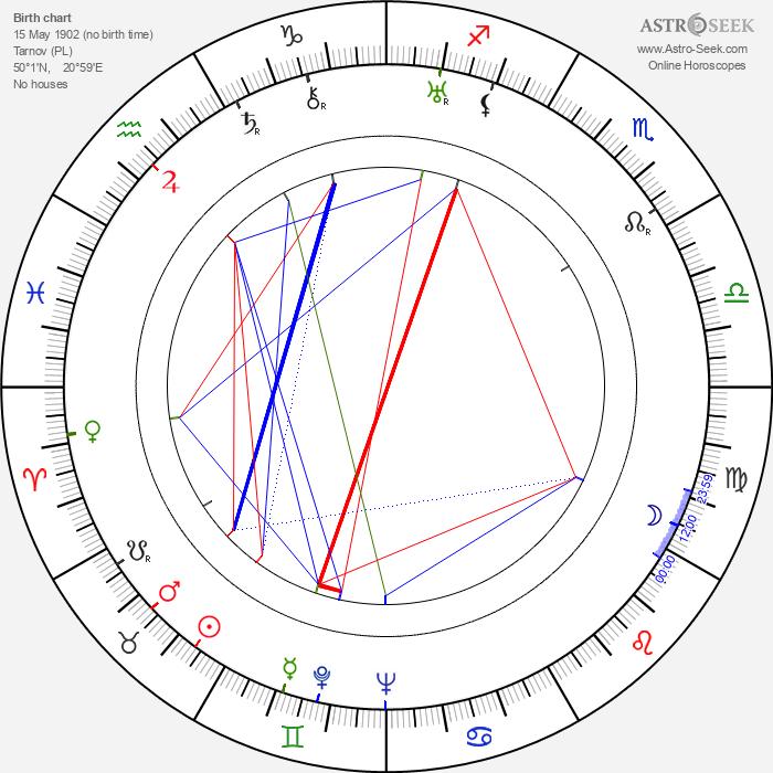 Anny Ondra - Astrology Natal Birth Chart