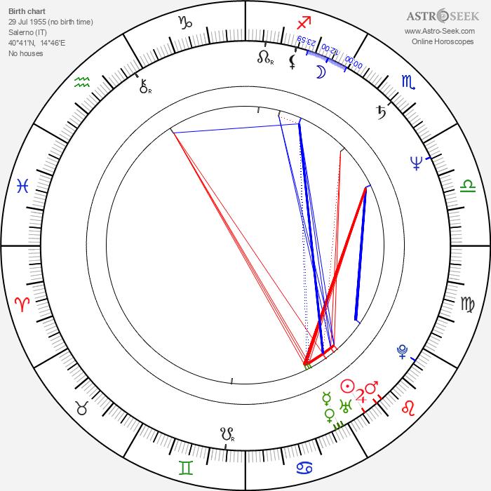 Anny Papa - Astrology Natal Birth Chart