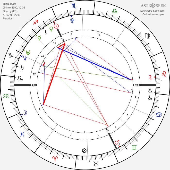 Anouchka Delon - Astrology Natal Birth Chart