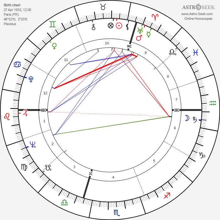 Anouk Aimée - Astrology Natal Birth Chart