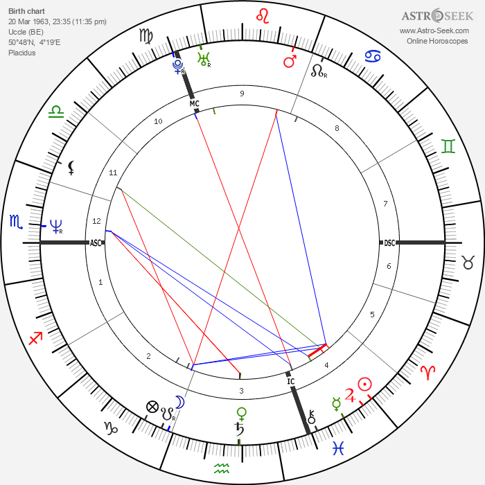 Anouk Grinberg - Astrology Natal Birth Chart
