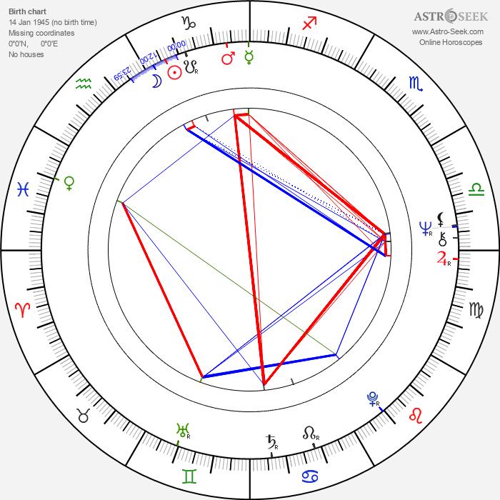 Anselm Grün - Astrology Natal Birth Chart