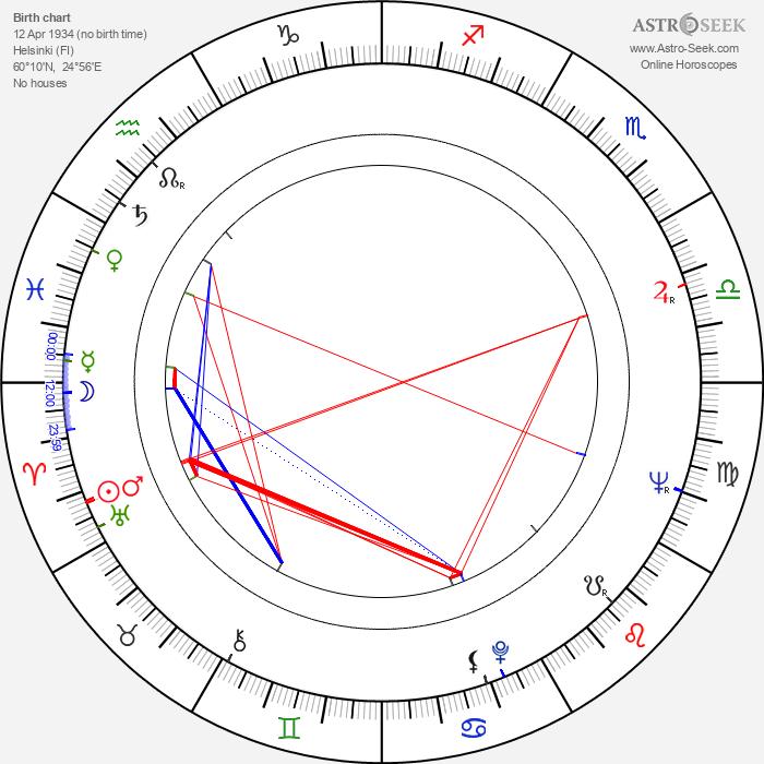 Anselm Hollo - Astrology Natal Birth Chart
