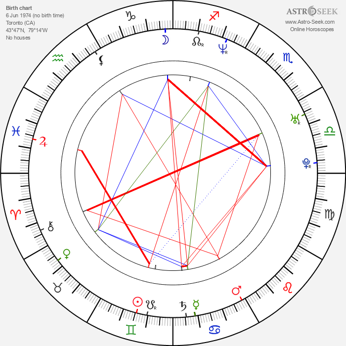 Anson Carter - Astrology Natal Birth Chart