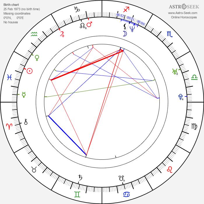 Anson Mount - Astrology Natal Birth Chart