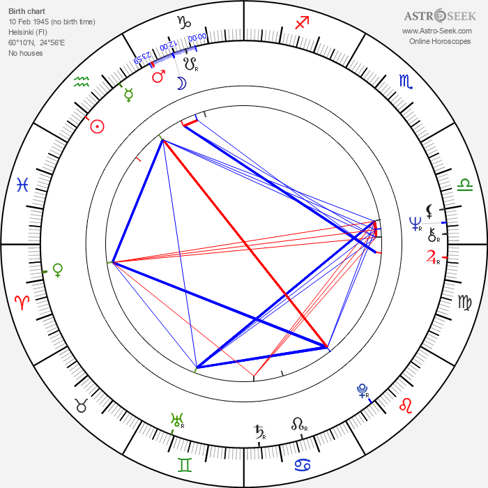 Anssi Blomstedt - Astrology Natal Birth Chart