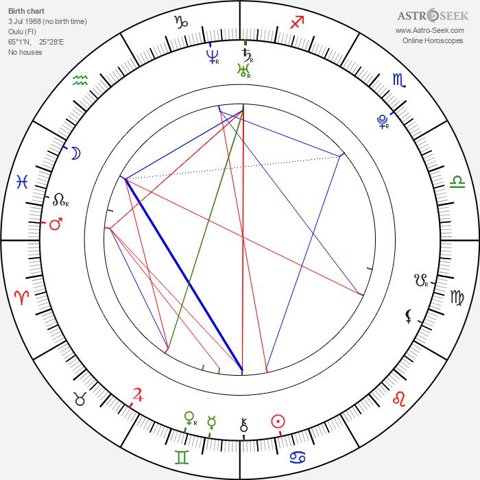 Anssi Koivuranta - Astrology Natal Birth Chart