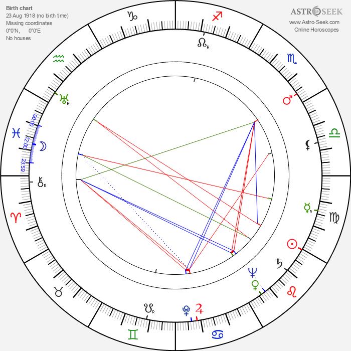 Answald Krüger - Astrology Natal Birth Chart