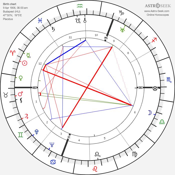 Antal Dorati - Astrology Natal Birth Chart