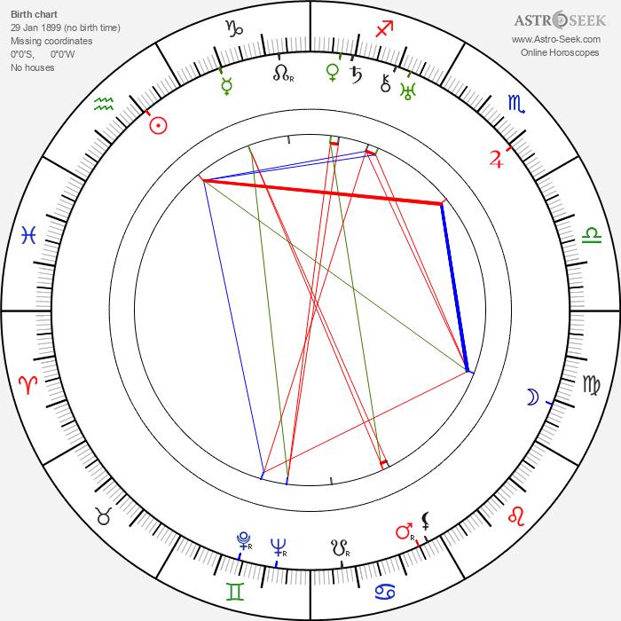 Antal Páger - Astrology Natal Birth Chart