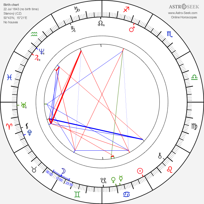 Antal Stašek - Astrology Natal Birth Chart