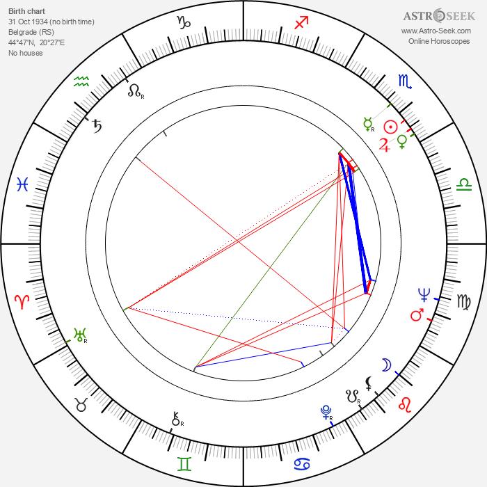 Ante Zaninovic - Astrology Natal Birth Chart