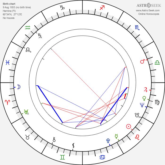 Antero Jyränki - Astrology Natal Birth Chart