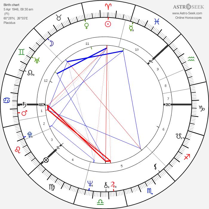 Antero Kekkonen - Astrology Natal Birth Chart