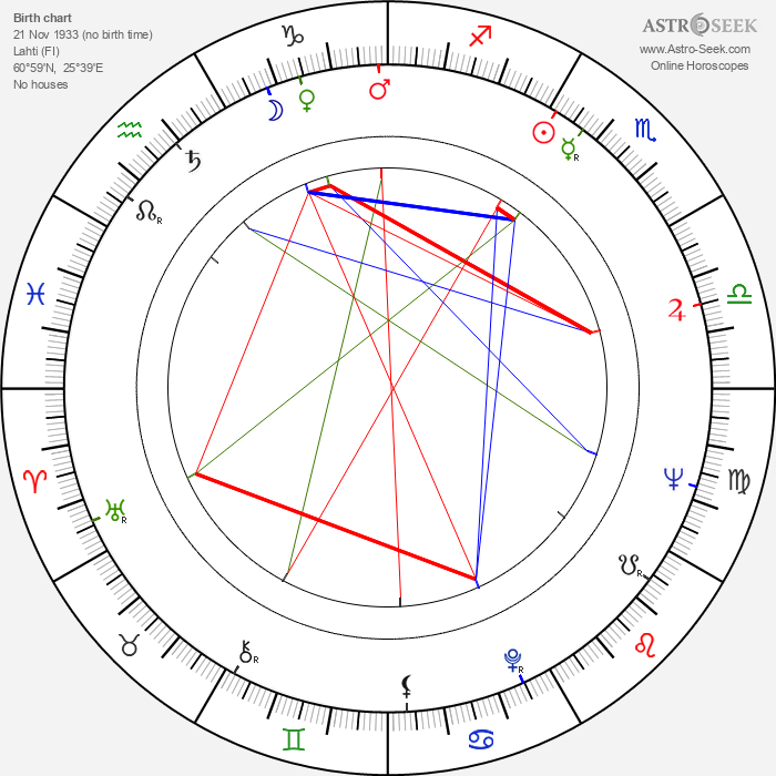 Antero Ruuhonen - Astrology Natal Birth Chart