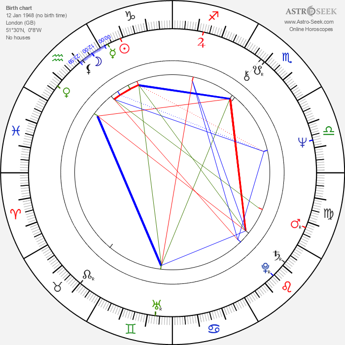 Anthony Andrews - Astrology Natal Birth Chart