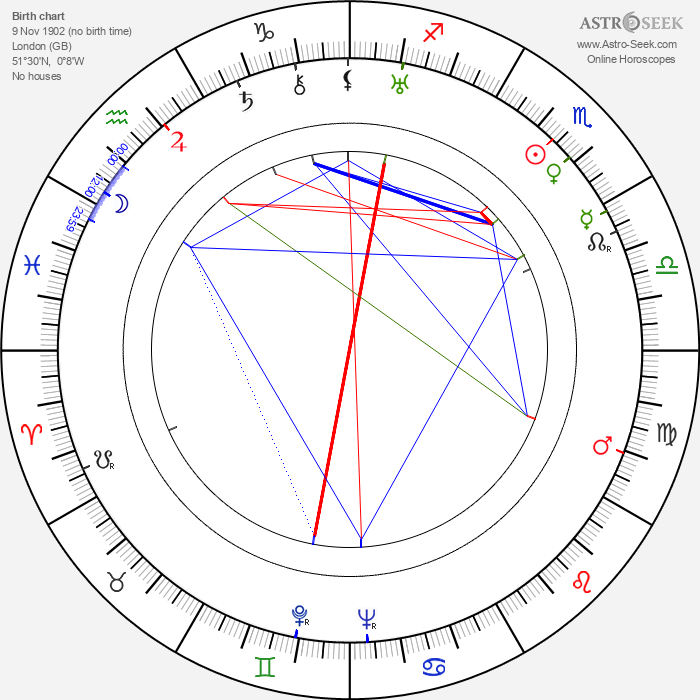 Anthony Asquith - Astrology Natal Birth Chart