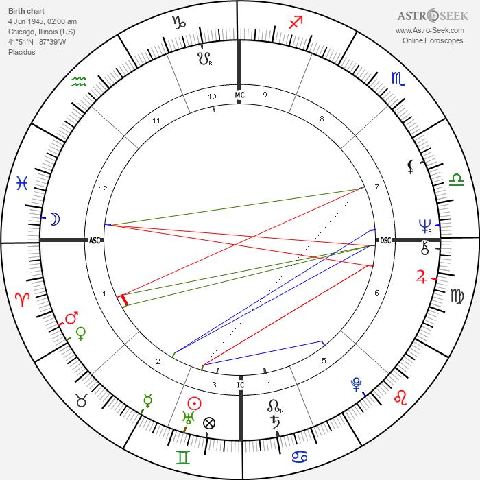 Anthony Braxton - Astrology Natal Birth Chart