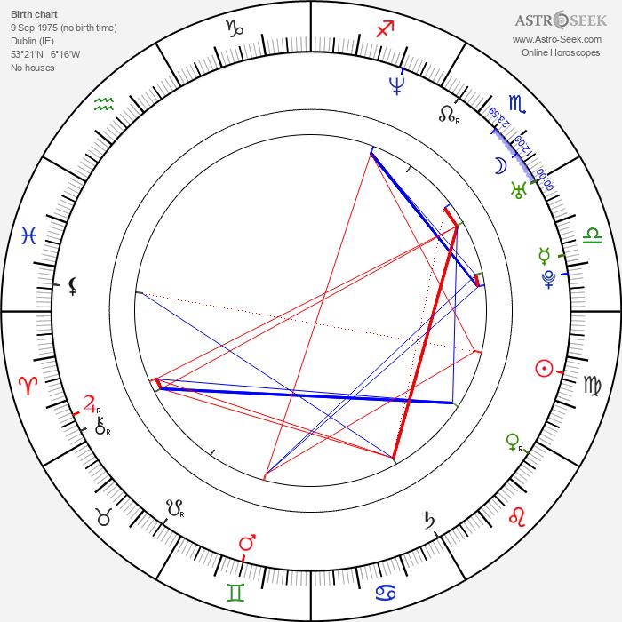 Anthony Byrne - Astrology Natal Birth Chart