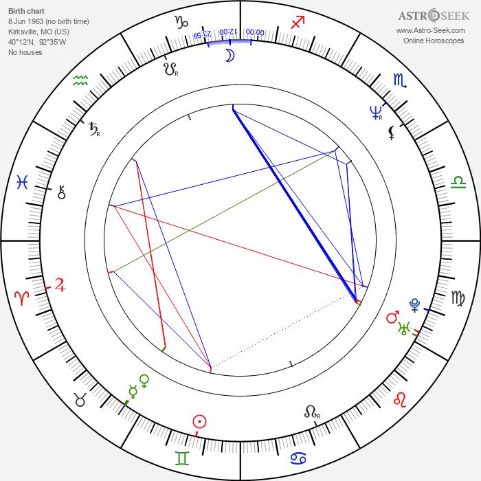 Anthony Cistaro - Astrology Natal Birth Chart